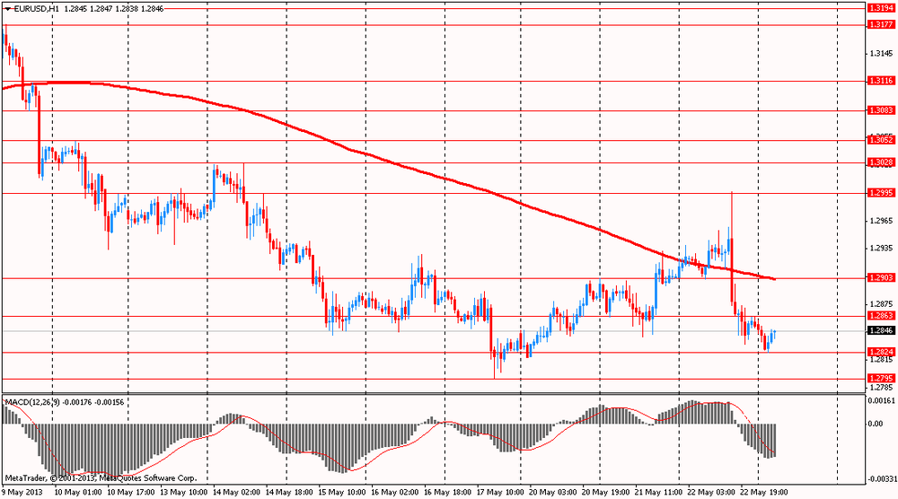 Morning tech for EUR/USD 23.05.2013