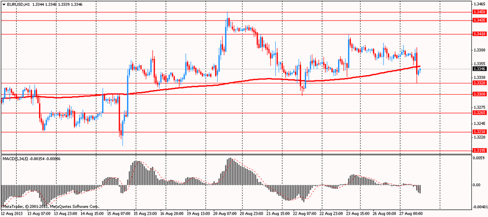 Tech on EUR/USD 27.08.2013