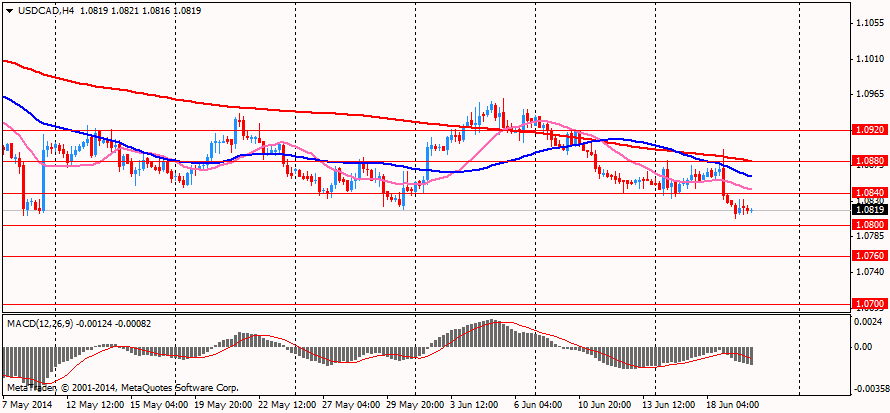 Tech on USD/CAD 20.06.2014