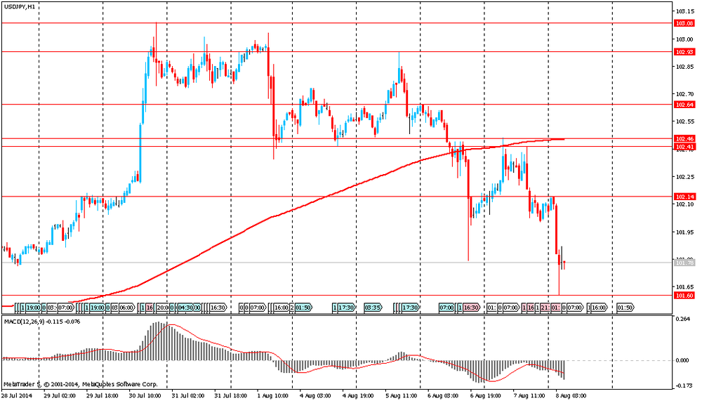 Morning tech for USD/JPY  08.08.2014